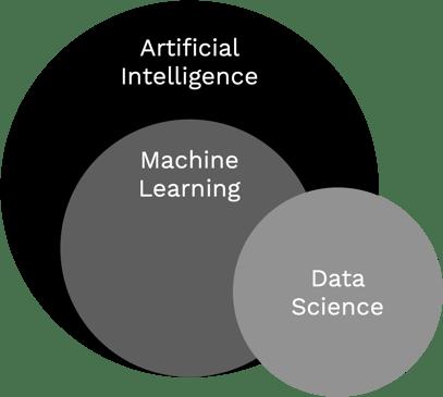 AI-ML Venn Diagram